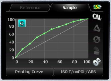 Printing Curve